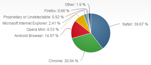 Mobile Browser Market Share - May 2015